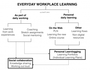 everydaylearning