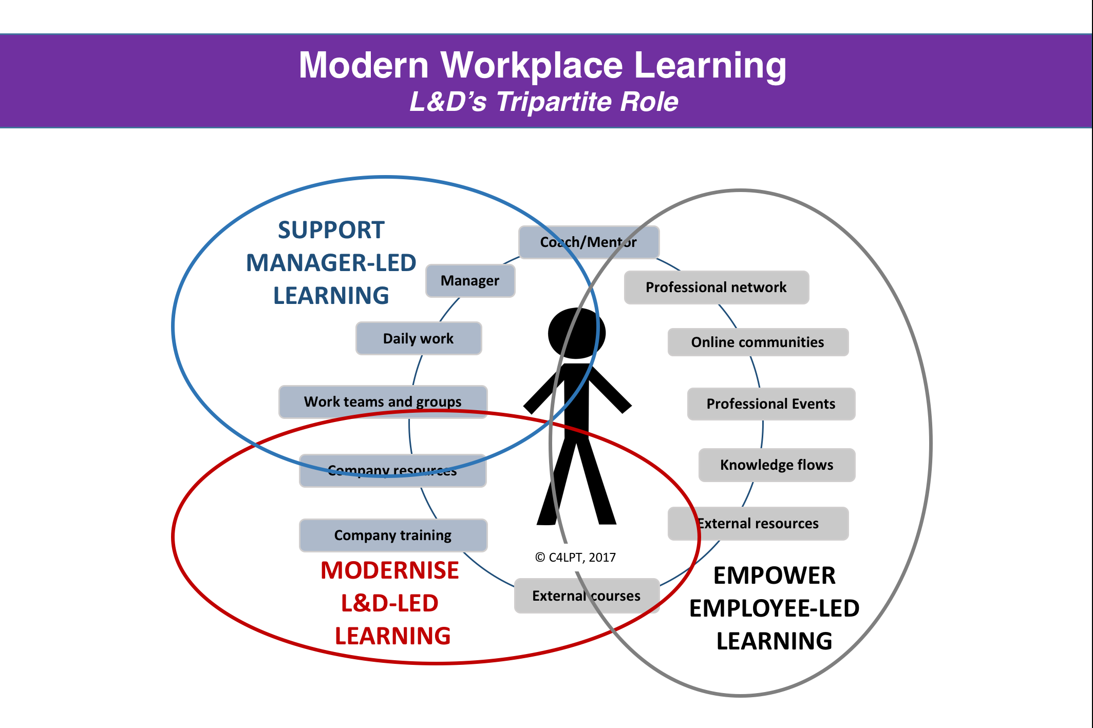workplace learning Modern workplace learning 2018 this book contains some (updated) content from jane's previous books as well as new material, and is available as a pdf please note it will be replaced by continuous improvement, learning & development in january 2019.