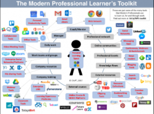 the modern professional learner s toolkit new article in the mwl